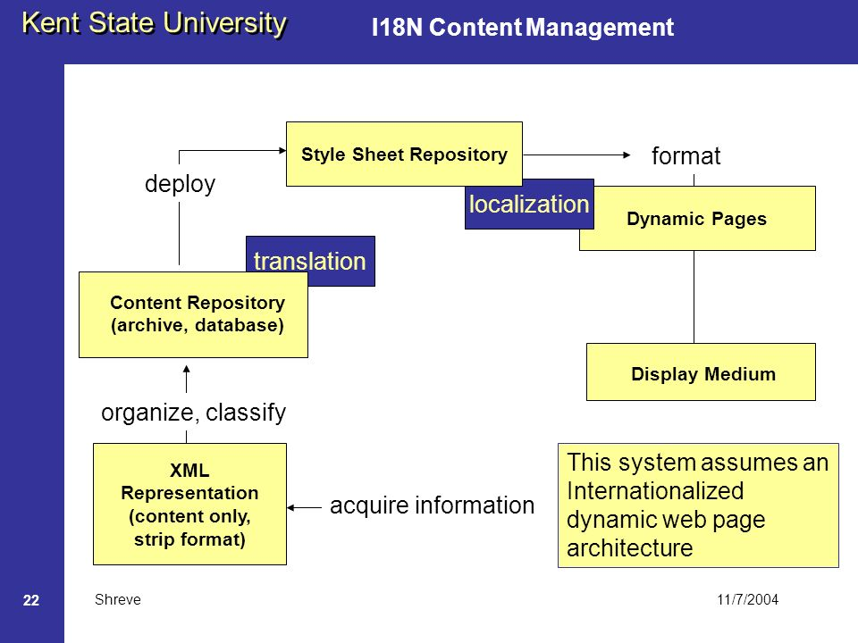 11/7/2004 Kent State University Shreve 22 I18N Content Management translation Dynamic Pages localization XML Representation (content only, strip format) Content Repository (archive, database) Style Sheet Repository Display Medium acquire information organize, classify deploy format This system assumes an Internationalized dynamic web page architecture