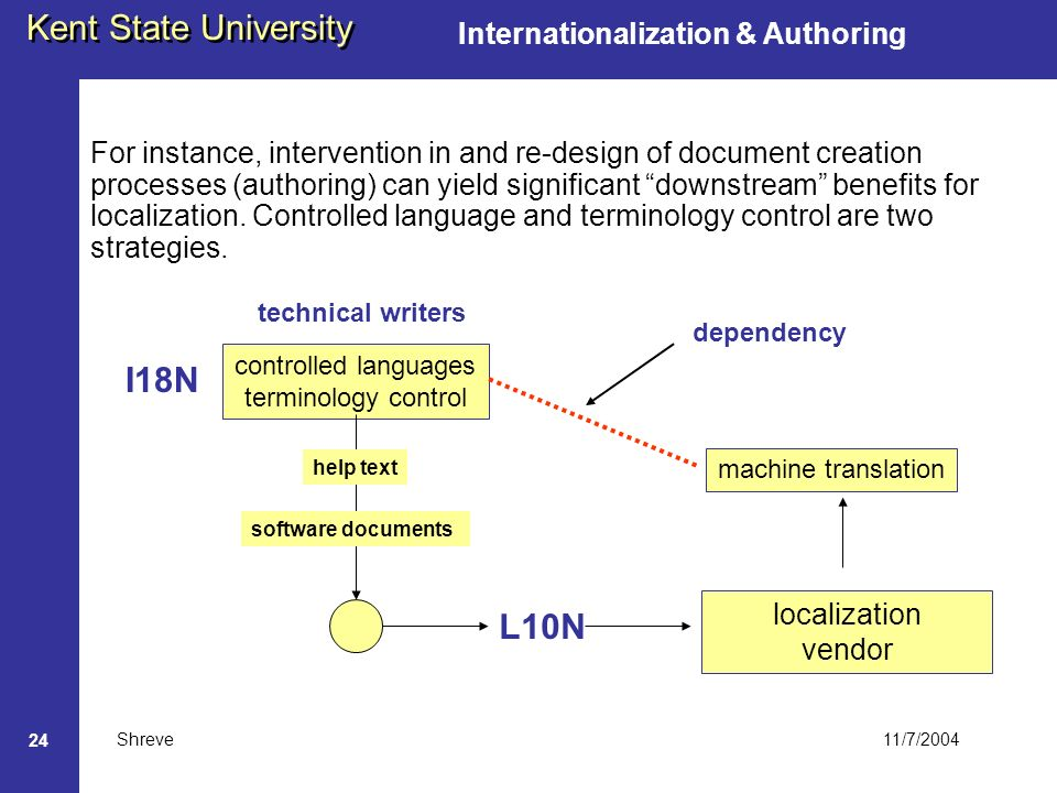 11/7/2004 Kent State University Shreve 24 Internationalization & Authoring I18N controlled languages terminology control software documents help text technical writers L10N localization vendor machine translation dependency For instance, intervention in and re-design of document creation processes (authoring) can yield significant downstream benefits for localization.