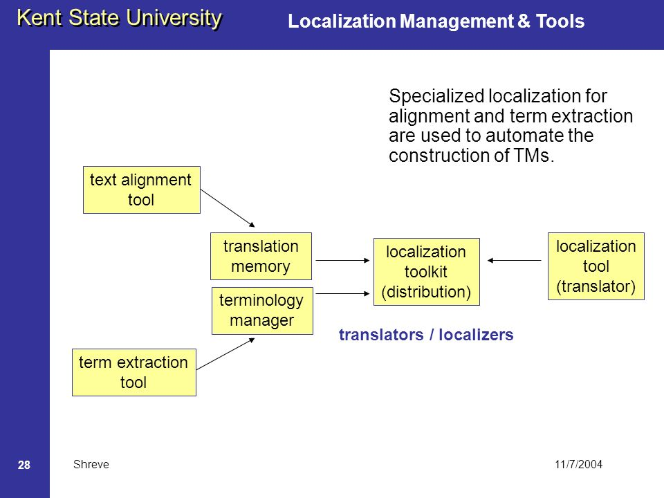 11/7/2004 Kent State University Shreve 28 Localization Management & Tools translators / localizers localization toolkit (distribution) localization tool (translator) translation memory terminology manager Specialized localization for alignment and term extraction are used to automate the construction of TMs.