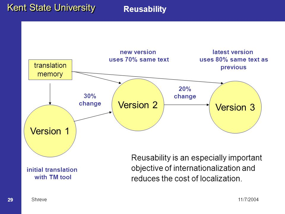 11/7/2004 Kent State University Shreve 29 Reusability Version 1 Version 2 Version 3 translation memory new version uses 70% same text initial translation with TM tool 30% change latest version uses 80% same text as previous 20% change Reusability is an especially important objective of internationalization and reduces the cost of localization.