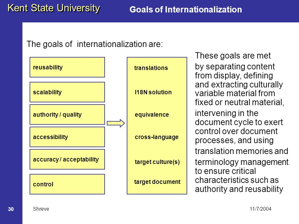 11/7/2004 Kent State University Shreve 30 Goals of Internationalization The goals of internationalization are: reusability scalability authority / quality accessibility accuracy / acceptability translations I18N solution equivalence cross-language target culture(s) control target document These goals are met by separating content from display, defining and extracting culturally variable material from fixed or neutral material, intervening in the document cycle to exert control over document processes, and using translation memories and terminology management to ensure critical characteristics such as authority and reusability