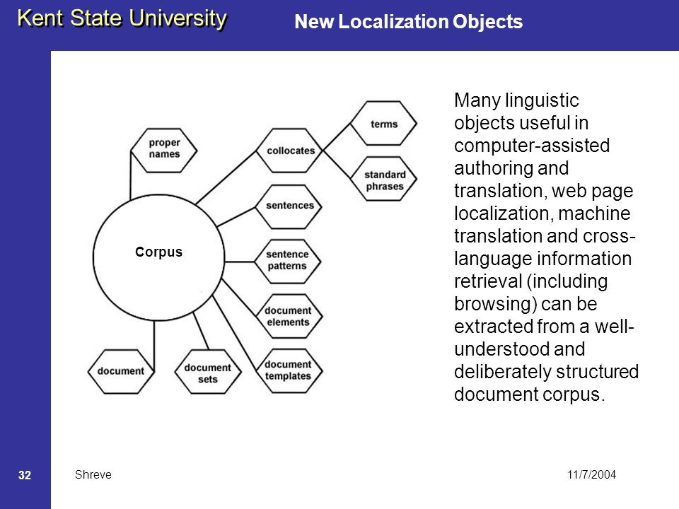 11/7/2004 Kent State University Shreve 32 Corpus New Localization Objects Many linguistic objects useful in computer-assisted authoring and translation, web page localization, machine translation and cross- language information retrieval (including browsing) can be extracted from a well- understood and deliberately structured document corpus.