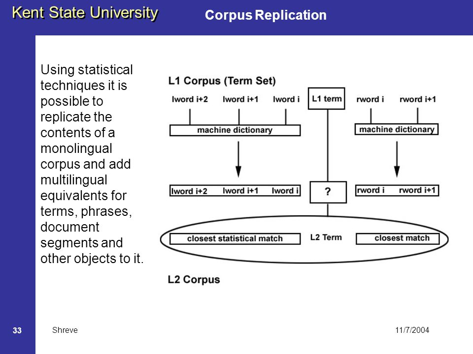 11/7/2004 Kent State University Shreve 33 Corpus Replication Using statistical techniques it is possible to replicate the contents of a monolingual corpus and add multilingual equivalents for terms, phrases, document segments and other objects to it.
