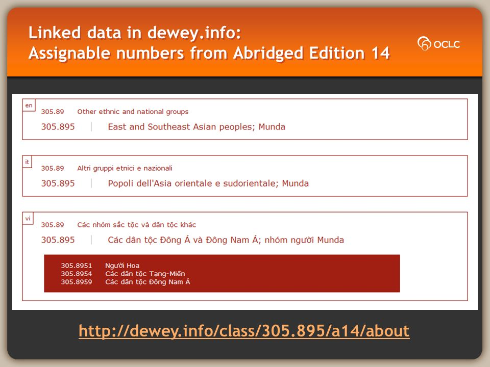 Linked data in dewey.info: Assignable numbers from Abridged Edition 14 http://dewey.info/class/305.895/a14/about