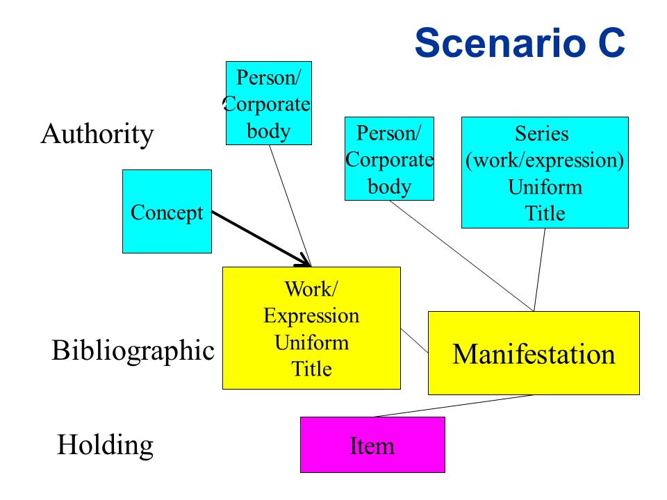 Scenario C Work/ Expression Uniform Title Manifestation Authority Bibliographic Holding Item Concept Person/ Corporate body Series (work/expression) Uniform Title Person/ Corporate body