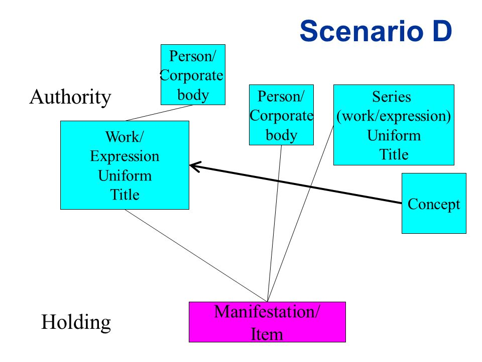 Scenario D Work/ Expression Uniform Title Authority Holding Manifestation/ Item Concept Person/ Corporate body Series (work/expression) Uniform Title Person/ Corporate body