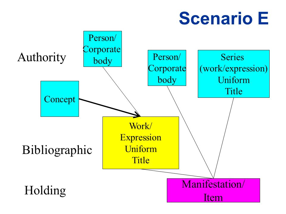 Scenario E Work/ Expression Uniform Title Authority Holding Manifestation/ Item Concept Person/ Corporate body Series (work/expression) Uniform Title Person/ Corporate body Bibliographic