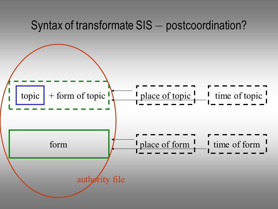 Syntax of transformate SIS – postcoordination.