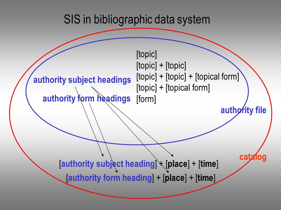 SIS in bibliographic data system catalog authority file [topic] [topic] + [topic] [topic] + [topic] + [topical form] [topic] + [topical form] [form] authority subject headings [ authority subject heading ] + [ place ] + [ time ] authority form headings [ authority form heading ] + [ place ] + [ time ]
