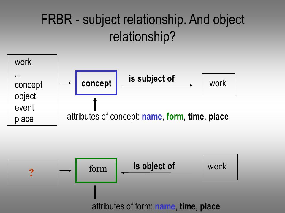 FRBR - subject relationship. And object relationship.