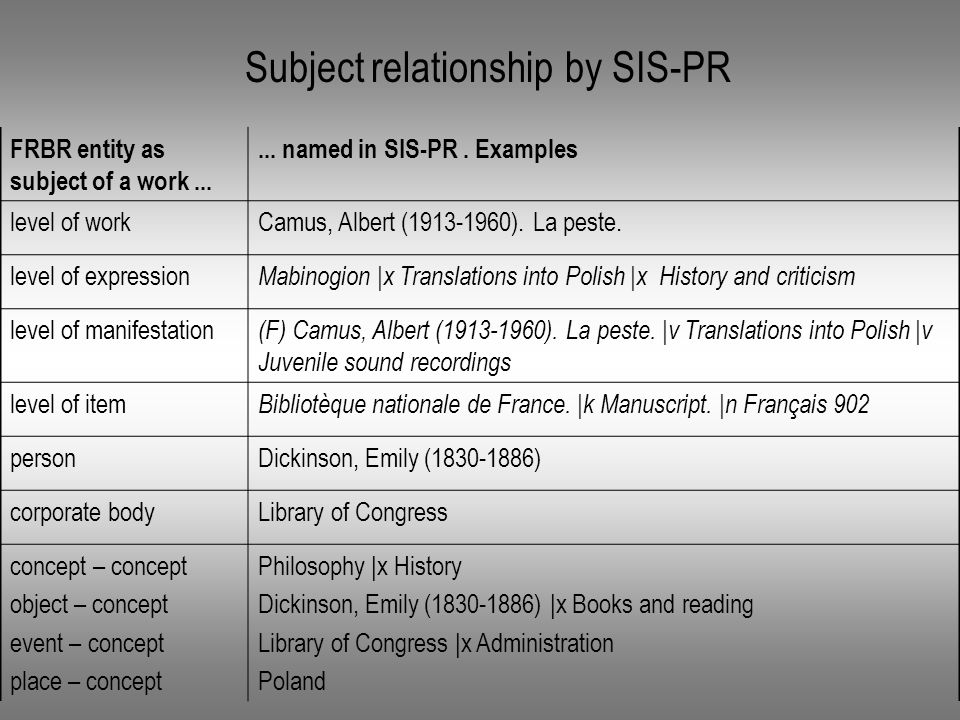 Subject relationship by SIS-PR FRBR entity as subject of a work......
