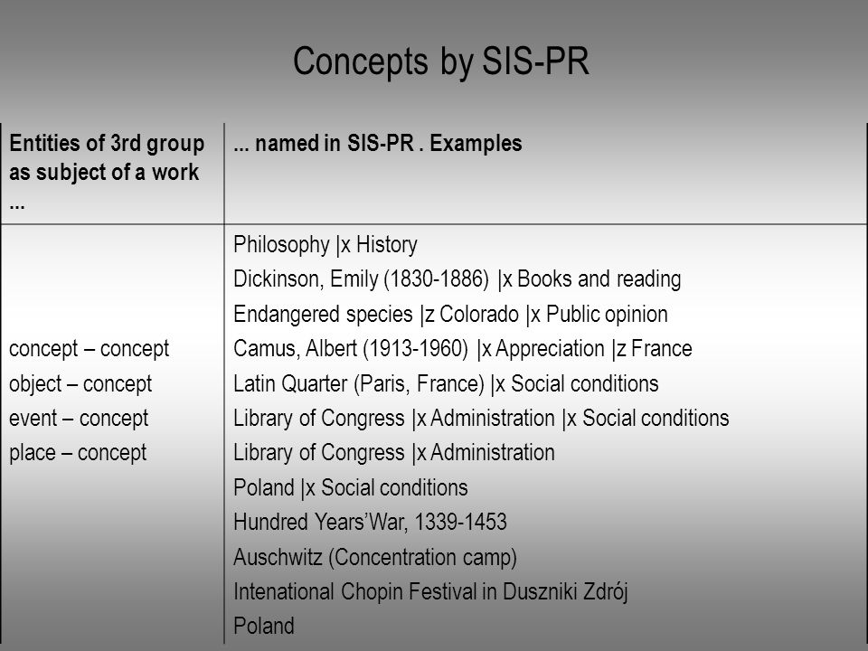Concepts by SIS-PR Entities of 3rd group as subject of a work......