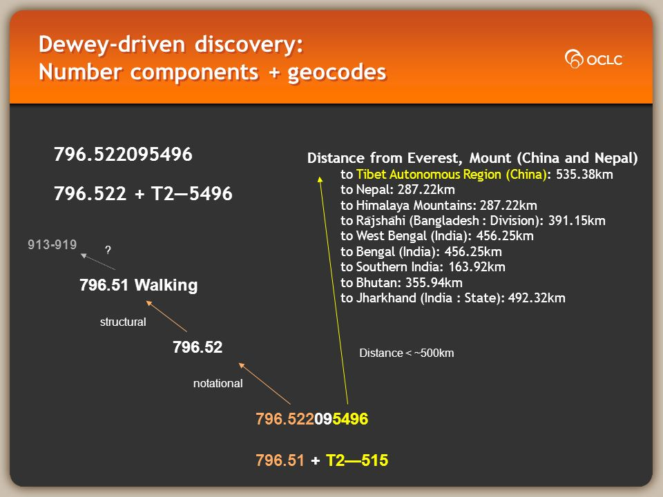 Dewey-driven discovery: Number components + geocodes 796.522095496 796.522 + T25496 796.522095496 796.52 796.51 Walking Distance from Everest, Mount (China and Nepal) to Tibet Autonomous Region (China): 535.38km to Nepal: 287.22km to Himalaya Mountains: 287.22km to Ra ̄ jsha ̄ hi (Bangladesh : Division): 391.15km to West Bengal (India): 456.25km to Bengal (India): 456.25km to Southern India: 163.92km to Bhutan: 355.94km to Jharkhand (India : State): 492.32km notational structural 796.51 + T2515 Distance < ~500km 913-919