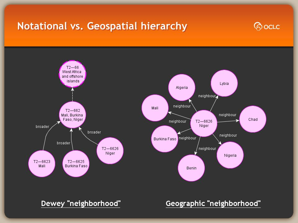 Notational vs. Geospatial hierarchy