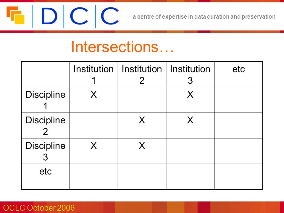 a centre of expertise in data curation and preservation OCLC October 2006 Intersections… Institution 1 Institution 2 Institution 3 etc Discipline 1 XX Discipline 2 XX Discipline 3 XX etc