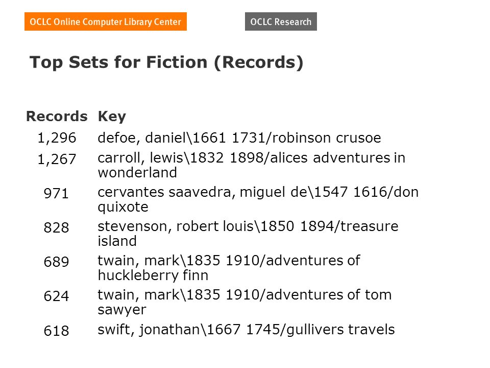 Top Sets for Fiction (Records) RecordsKey 1,296defoe, daniel\1661 1731/robinson crusoe 1,267 carroll, lewis\1832 1898/alices adventures in wonderland 971 cervantes saavedra, miguel de\1547 1616/don quixote 828 stevenson, robert louis\1850 1894/treasure island 689 twain, mark\1835 1910/adventures of huckleberry finn 624 twain, mark\1835 1910/adventures of tom sawyer 618 swift, jonathan\1667 1745/gullivers travels