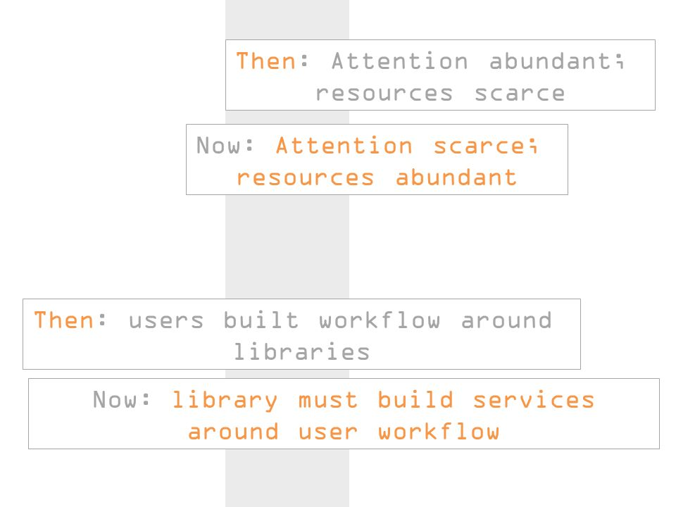 Then: Attention abundant; resources scarce Then: users built workflow around libraries Now: library must build services around user workflow Now: Attention scarce; resources abundant