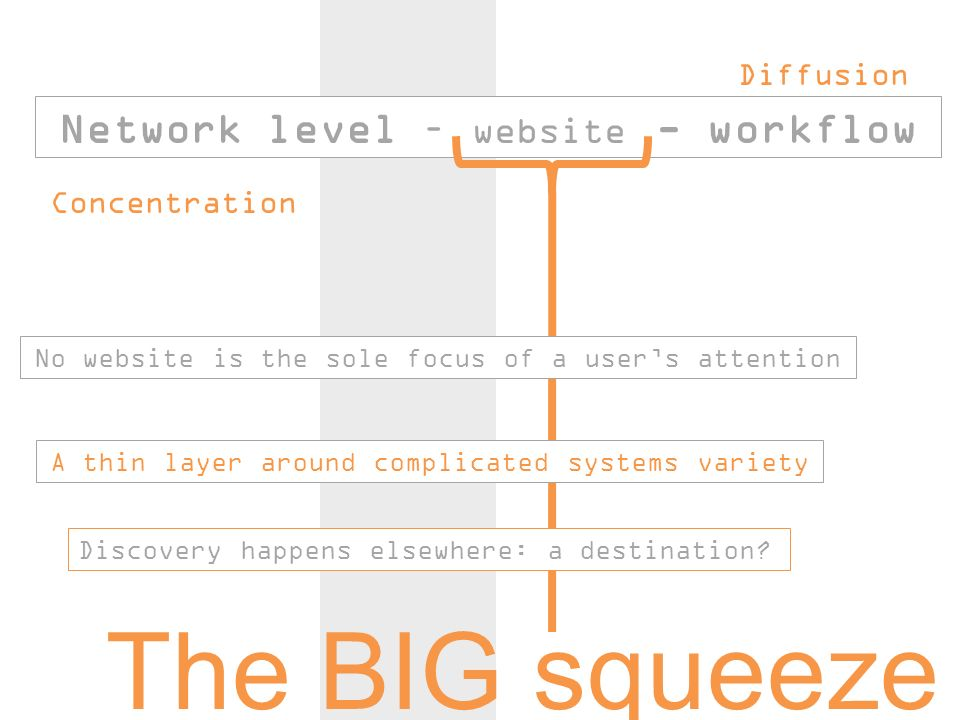 Network level – website - workflow Discovery happens elsewhere: a destination.