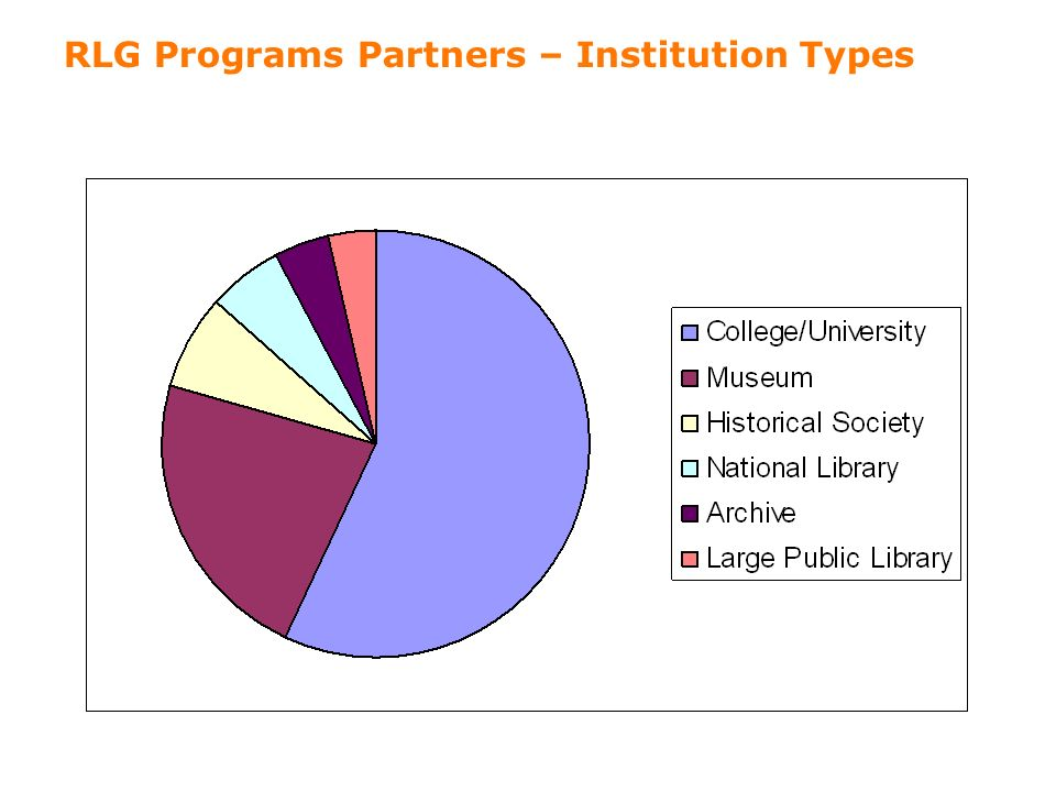3 RLG Programs Partners – Institution Types