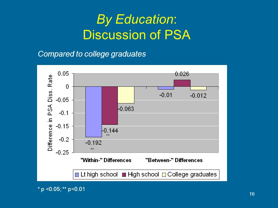 16 By Education: Discussion of PSA * p <0.05; ** p<0.01 Compared to college graduates