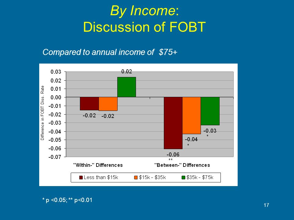17 By Income: Discussion of FOBT * p <0.05; ** p<0.01 Compared to annual income of $75+