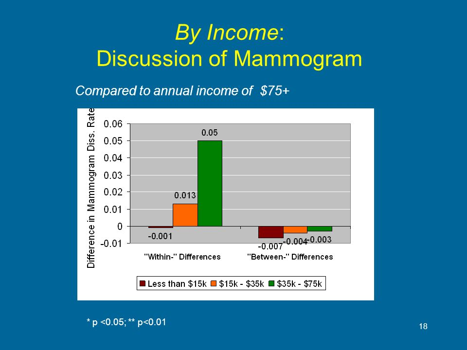 18 By Income: Discussion of Mammogram * p <0.05; ** p<0.01 Compared to annual income of $75+