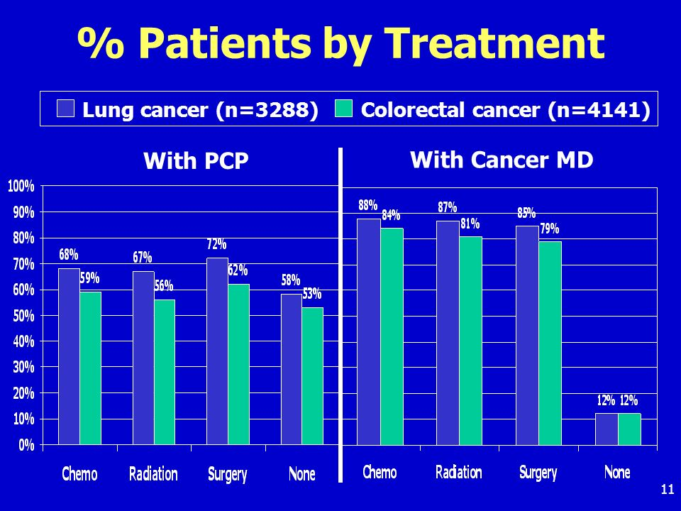 11 % Patients by Treatment With PCP With Cancer MD Lung cancer (n=3288) Colorectal cancer (n=4141)