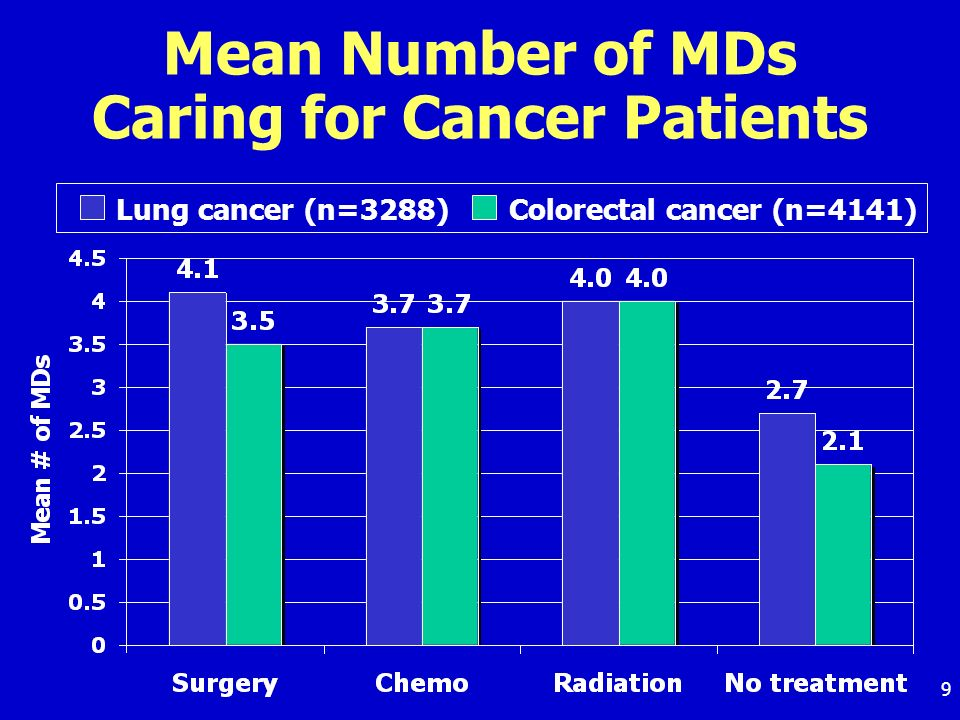 9 Mean Number of MDs Caring for Cancer Patients Lung cancer (n=3288) Colorectal cancer (n=4141)