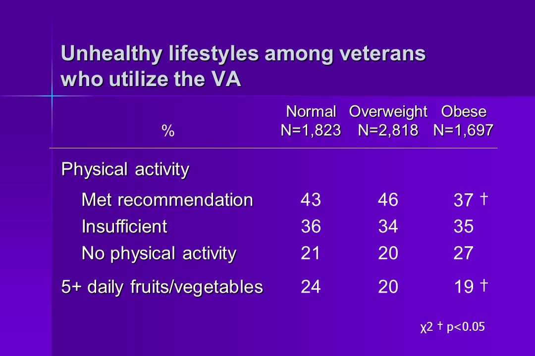 Unhealthy lifestyles among veterans who utilize the VA %NormalN=1,823OverweightN=2,818ObeseN=1,697 Physical activity Met recommendation Met recommendation Insufficient Insufficient No physical activity No physical activity 5+ daily fruits/vegetables 43 36 21 24 46 34 20 37 35 27 19 χ2 p<0.05