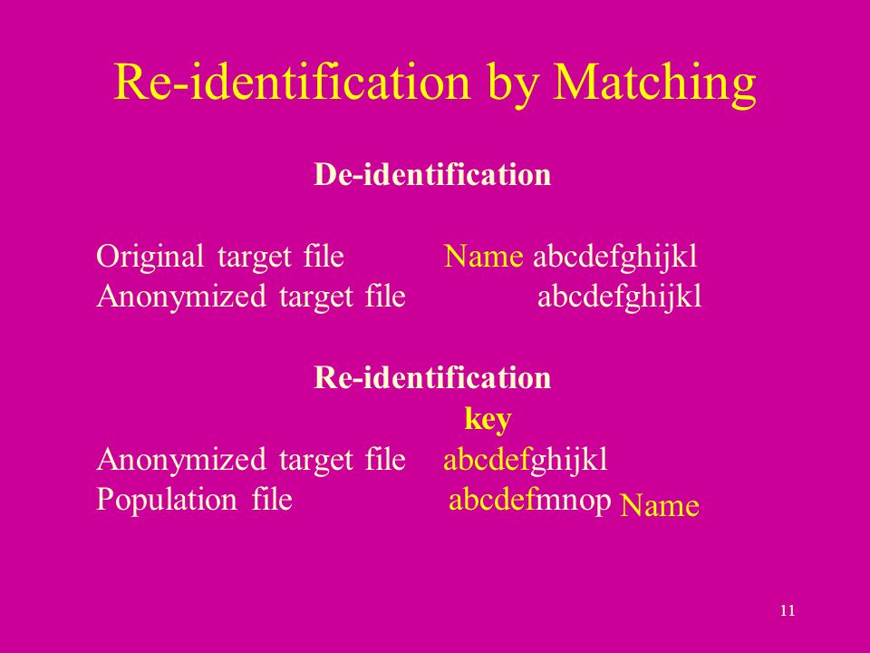 11 Re-identification by Matching De-identification Original target file Name abcdefghijkl Anonymized target file abcdefghijkl Re-identification key Anonymized target file abcdefghijkl Population file abcdefmnop Name