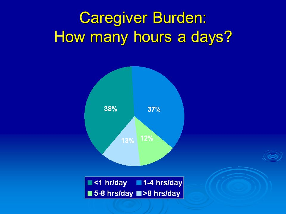 Caregiver Burden: How many hours a days