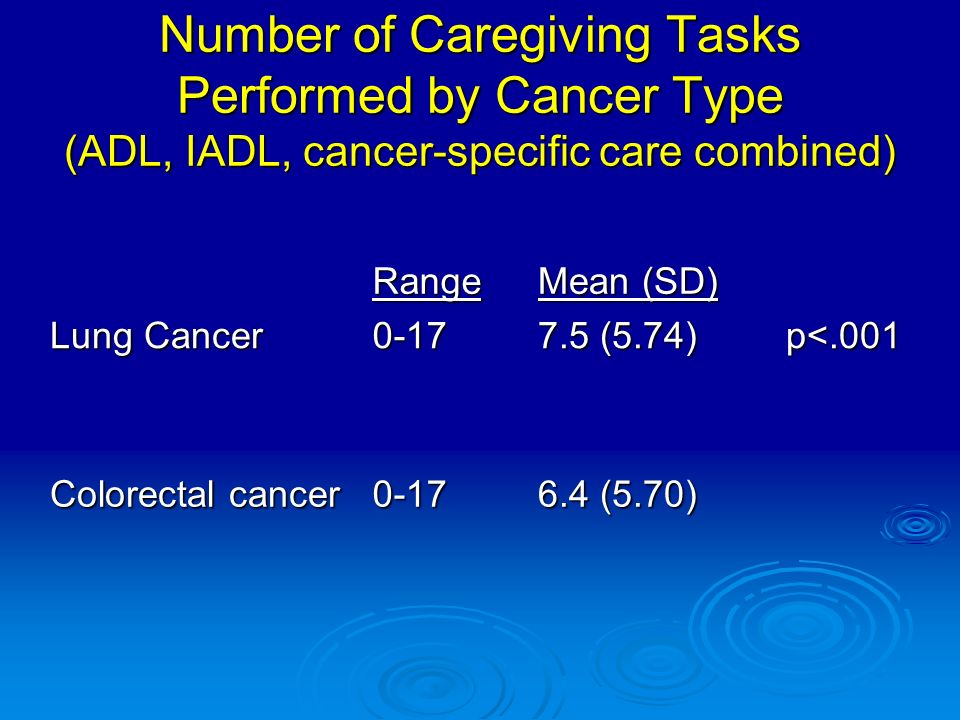 Number of Caregiving Tasks Performed by Cancer Type (ADL, IADL, cancer-specific care combined) Range Mean (SD) Lung Cancer 0-17 7.5 (5.74) p<.001 Colorectal cancer 0-17 6.4 (5.70)