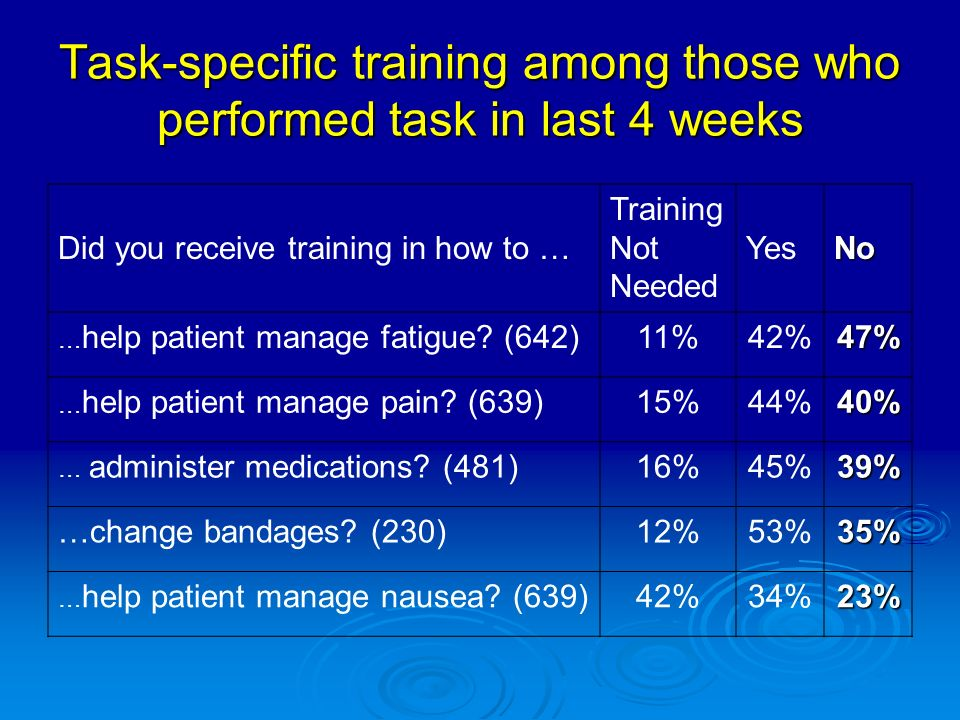 Did you receive training in how to … Training Not Needed YesNo … help patient manage fatigue.