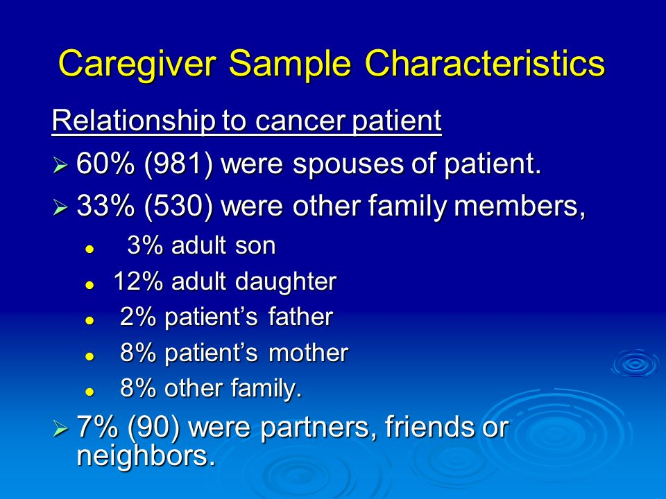 Caregiver Sample Characteristics Relationship to cancer patient 60% (981) were spouses of patient.