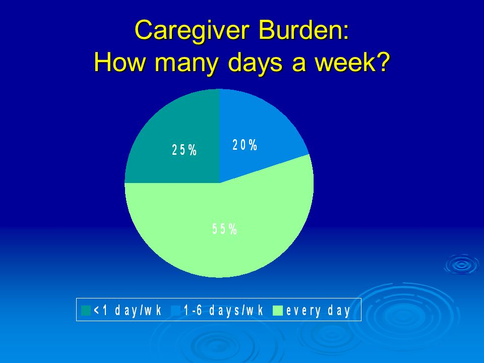 Caregiver Burden: How many days a week