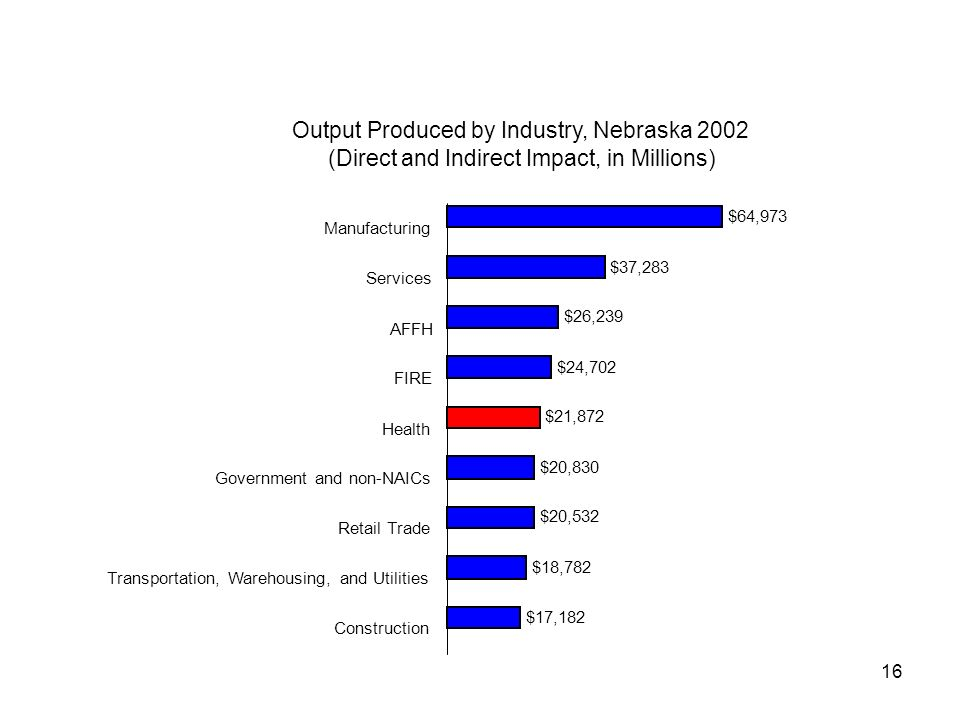 16 Output Produced by Industry, Nebraska 2002 (Direct and Indirect Impact, in Millions) $64,973 $37,283 $26,239 $24,702 $20,830 $20,532 $18,782 $17,182 $21,872 Manufacturing Services AFFH FIRE Health Government and non-NAICs Retail Trade Transportation, Warehousing, and Utilities Construction