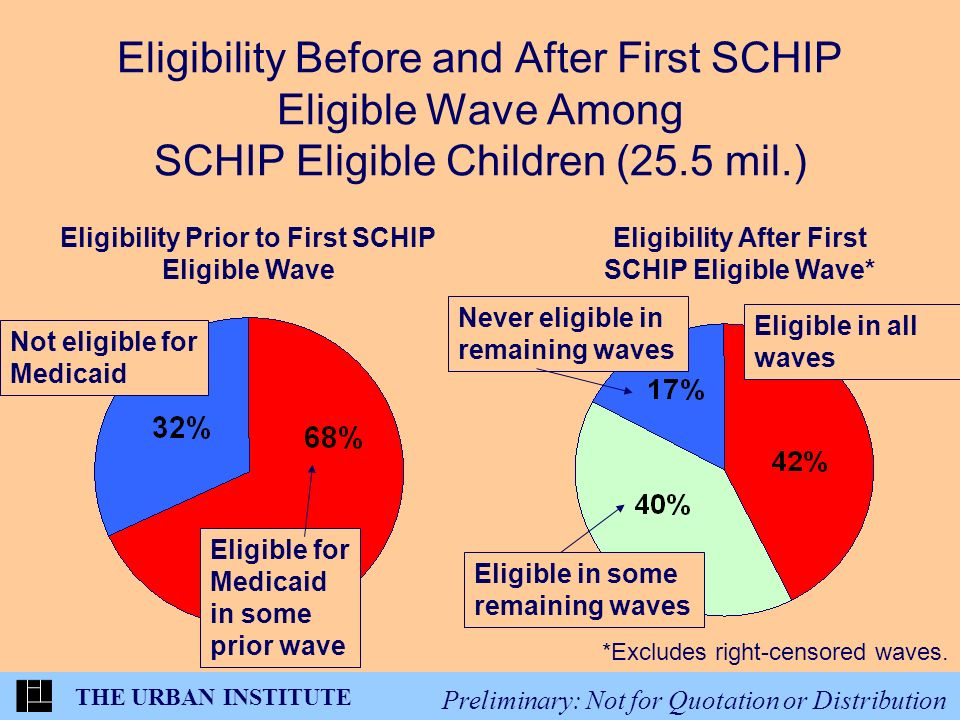 THE URBAN INSTITUTE Preliminary: Not for Quotation or Distribution Eligibility Before and After First SCHIP Eligible Wave Among SCHIP Eligible Children (25.5 mil.) Eligibility Prior to First SCHIP Eligible Wave Eligibility After First SCHIP Eligible Wave* *Excludes right-censored waves.