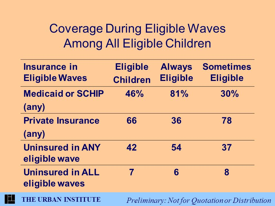 THE URBAN INSTITUTE Preliminary: Not for Quotation or Distribution Coverage During Eligible Waves Among All Eligible Children Insurance in Eligible Waves Eligible Children Always Eligible Sometimes Eligible Medicaid or SCHIP (any) 46% 81% 30% Private Insurance (any) 663678 Uninsured in ANY eligible wave 425437 Uninsured in ALL eligible waves 768