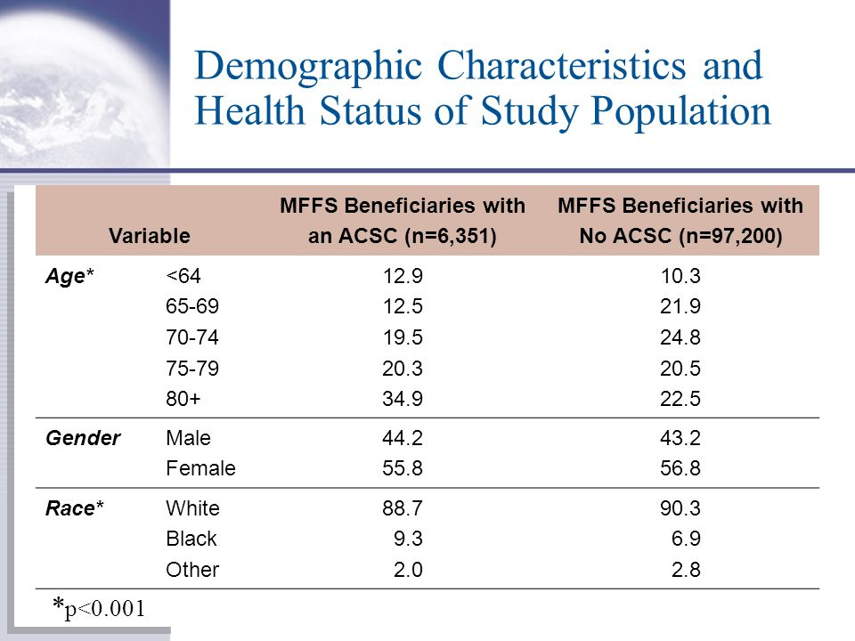 Demographic Characteristics and Health Status of Study Population Variable MFFS Beneficiaries with an ACSC (n=6,351) MFFS Beneficiaries with No ACSC (n=97,200) Age* <64 65-69 70-74 75-79 80+ 12.9 12.5 19.5 20.3 34.9 10.3 21.9 24.8 20.5 22.5 Gender Male Female 44.2 55.8 43.2 56.8 Race*White Black Other 88.7 9.3 2.0 90.3 6.9 2.8 * p<0.001