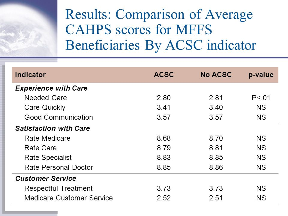 Results: Comparison of Average CAHPS scores for MFFS Beneficiaries By ACSC indicator IndicatorACSCNo ACSCp-value Experience with Care Needed Care2.802.81P<.01 Care Quickly3.413.40NS Good Communication3.57 NS Satisfaction with Care Rate Medicare8.688.70NS Rate Care8.798.81NS Rate Specialist8.838.85NS Rate Personal Doctor8.858.86NS Customer Service Respectful Treatment3.73 NS Medicare Customer Service2.522.51NS