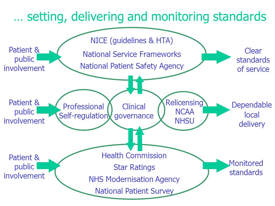 … setting, delivering and monitoring standards NICE (guidelines & HTA) National Service Frameworks National Patient Safety Agency Health Commission Star Ratings NHS Modernisation Agency National Patient Survey Clear standards of service Monitored standards Professional Self-regulation Clinical governance Relicensing NCAA NHSU Patient & public involvement Dependable local delivery