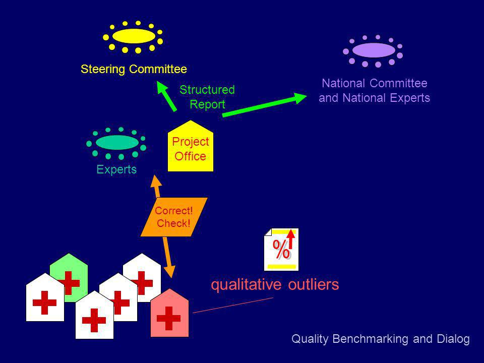 Quality Benchmarking and Dialog Project Office Experts qualitative outliers Correct.