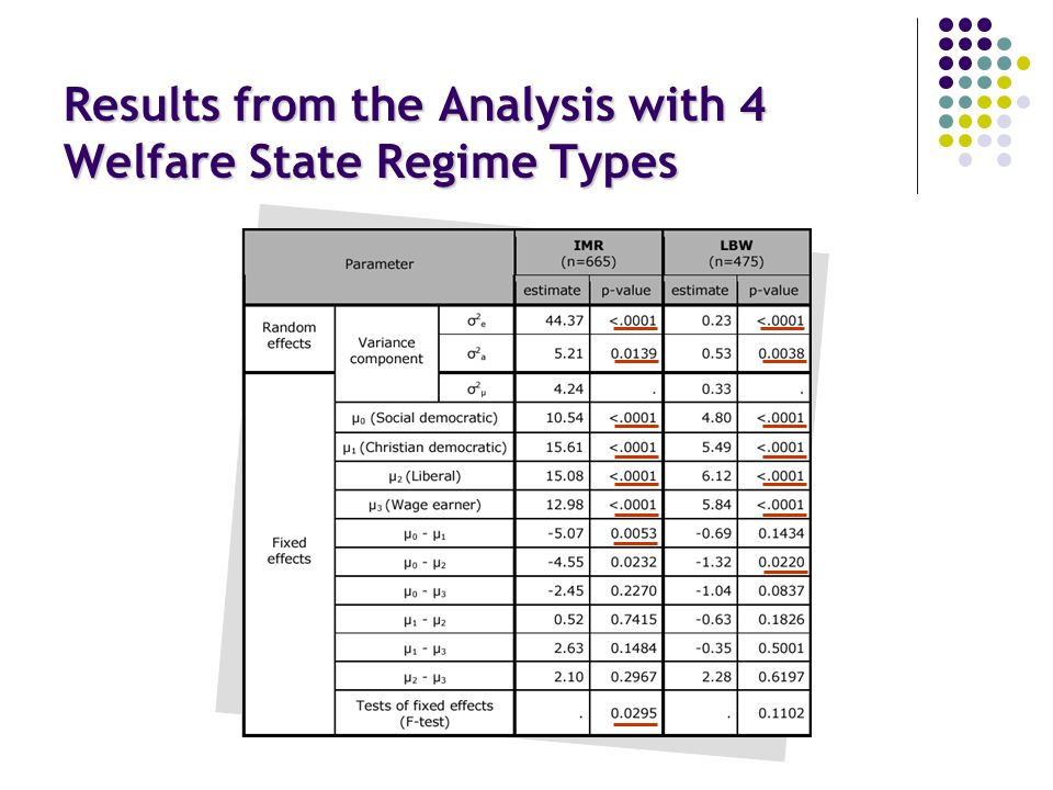 Results from the Analysis with 4 Welfare State Regime Types