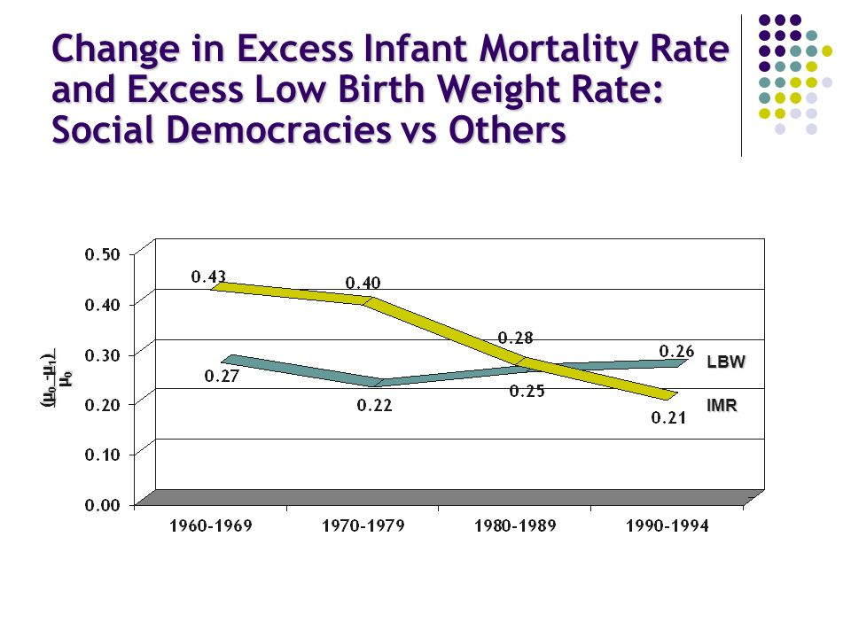 Change in Excess Infant Mortality Rate and Excess Low Birth Weight Rate: Social Democracies vs Others IMR LBW (μ 0 -μ 1 ) μ 0