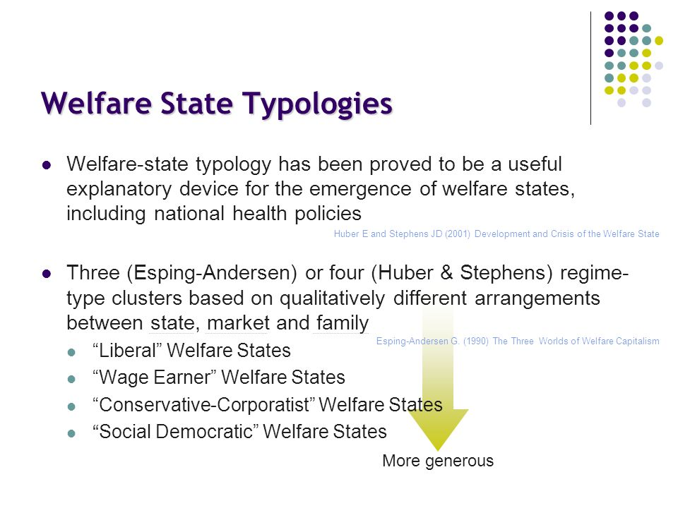 Welfare State Typologies Welfare-state typology has been proved to be a useful explanatory device for the emergence of welfare states, including national health policies Three (Esping-Andersen) or four (Huber & Stephens) regime- type clusters based on qualitatively different arrangements between state, market and family Liberal Welfare States Wage Earner Welfare States Conservative-Corporatist Welfare States Social Democratic Welfare States Esping-Andersen G.