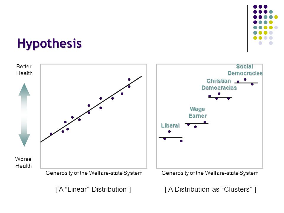 Hypothesis Generosity of the Welfare-state System Better Health Worse Health Generosity of the Welfare-state System [ A Linear Distribution ] [ A Distribution as Clusters ] SocialDemocracies ChristianDemocracies WageEarner Liberal