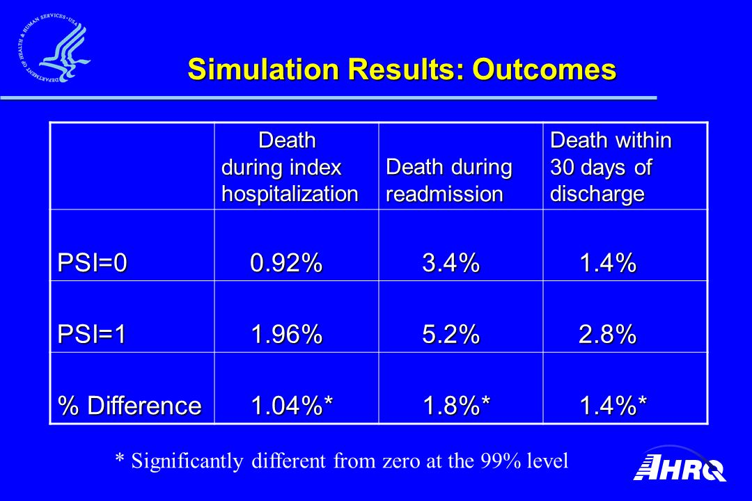 Simulation Results: Outcomes Death during index hospitalization Death during index hospitalization Death during readmission Death within 30 days of discharge PSI=0 0.92% 0.92% 3.4% 3.4% 1.4% 1.4% PSI=1 1.96% 1.96% 5.2% 5.2% 2.8% 2.8% % Difference 1.04%* 1.04%* 1.8%* 1.8%* 1.4%* 1.4%* * Significantly different from zero at the 99% level