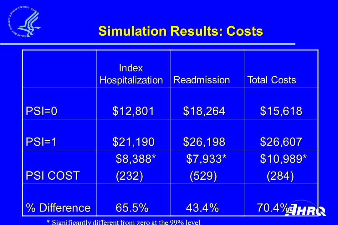 Simulation Results: Costs Index Hospitalization Index HospitalizationReadmission Total Costs PSI=0 $12,801 $12,801 $18,264 $18,264 $15,618 $15,618 PSI=1 $21,190 $21,190 $26,198 $26,198 $26,607 $26,607 PSI COST $8,388* $8,388* (232) (232) $7,933* $7,933* (529) (529) $10,989* $10,989* (284) (284) % Difference 65.5% 65.5% 43.4% 43.4% 70.4% 70.4% * Significantly different from zero at the 99% level