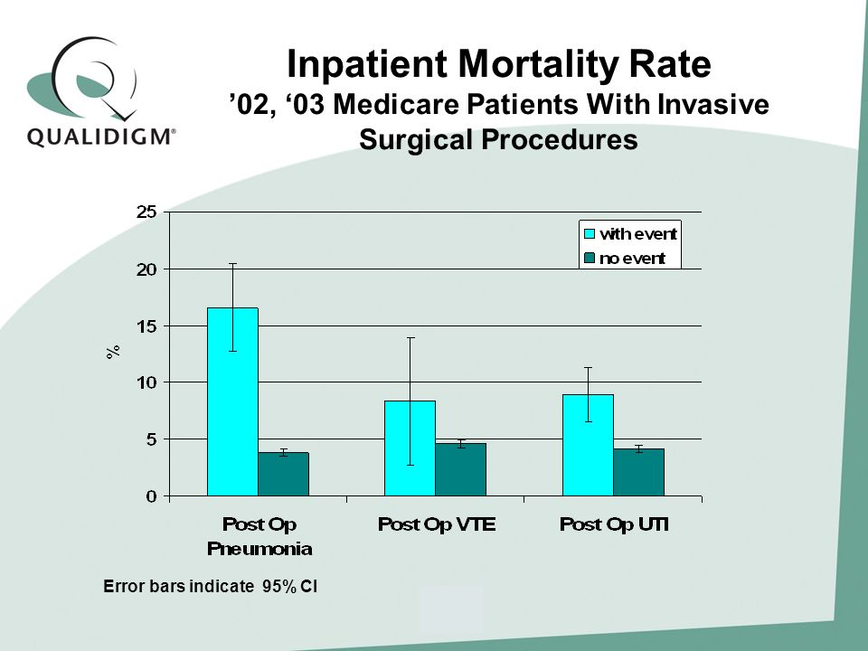 Inpatient Mortality Rate 02, 03 Medicare Patients With Invasive Surgical Procedures Error bars indicate 95% CI