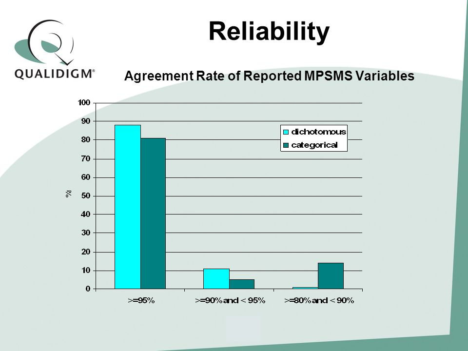 Reliability Agreement Rate of Reported MPSMS Variables